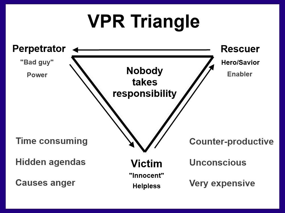 karpman drama triangle