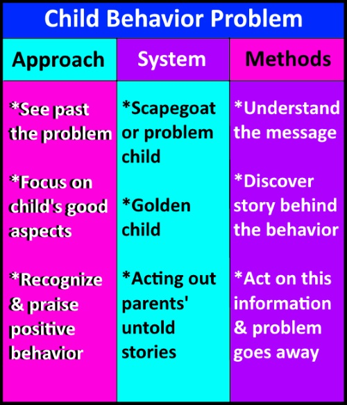 child behavior problem