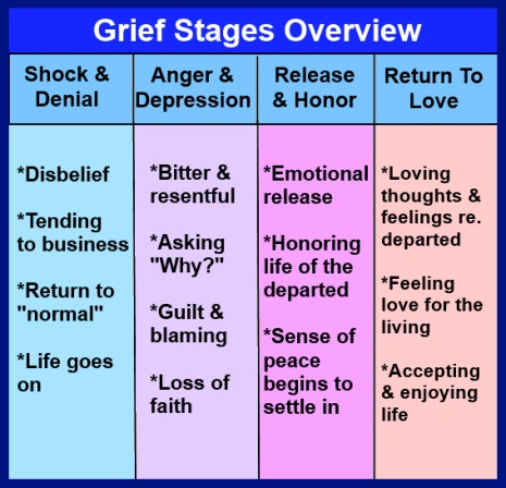 Stages of grief chart quotes