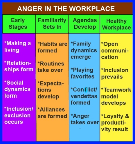 anger in the workplace