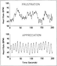 emotional heart rhythms