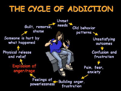 anger addiction cycle