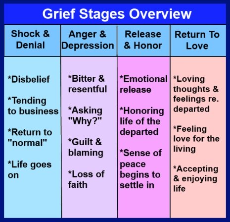 Death and loss are part of life and so grieving is part of life to