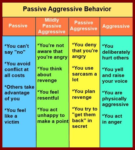 chart of passive aggressive behavior