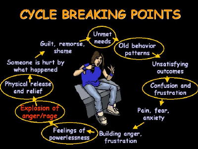 anger addiction cycle breaking points