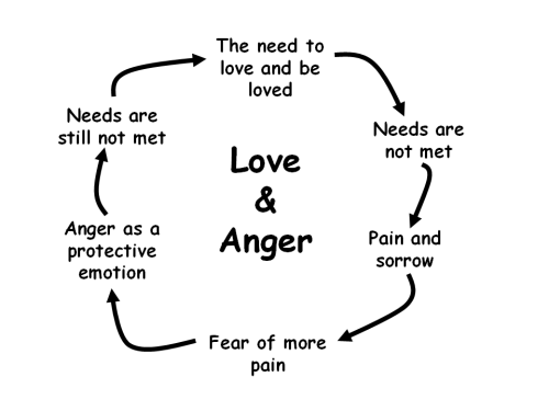 anger and love