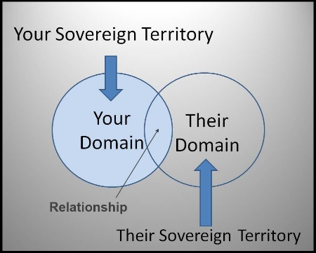 sovereign domain