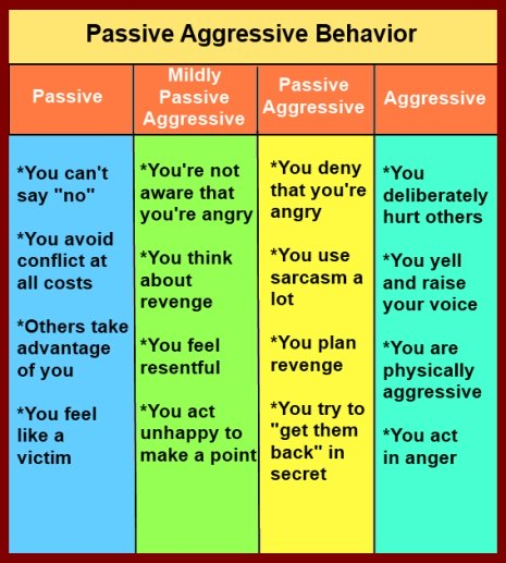 What is passive aggressive behavior mean