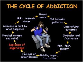 Anger Addiction Cycle
