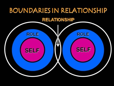 Personal Boundaries In Relationships