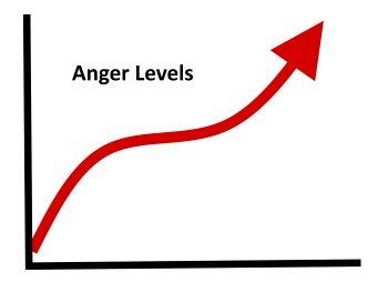 anger escalation