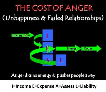 Anger Is Expensive