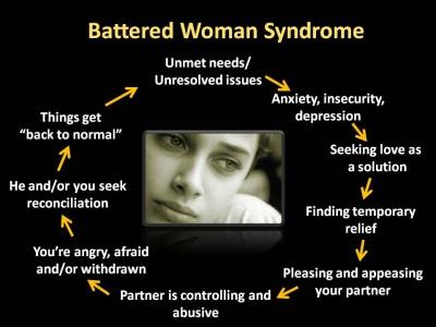Abuse Victim Cycle