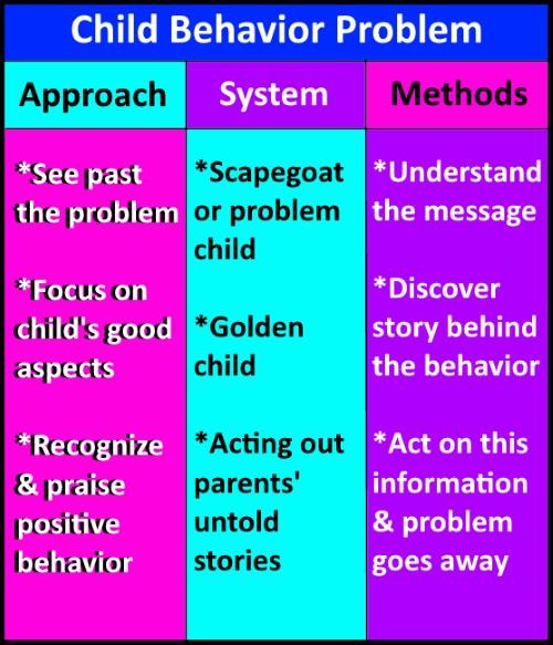 child behavior problem