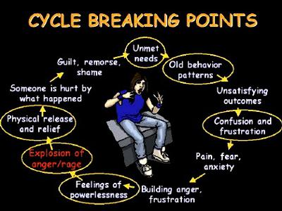 Break The Cycle Of Anger Addiction