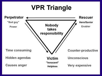 Victim Persecutor Rescuer Triangle